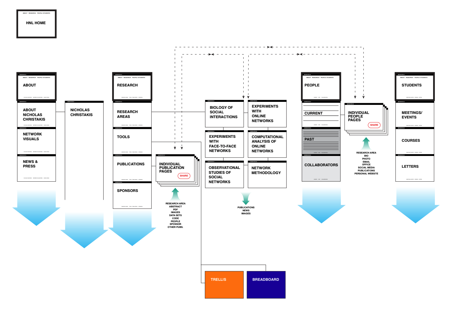 Flow map demonstrating the single scrolling pages and their relationships to other sections